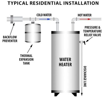 Do I Need An Expansion Tank  Why Is My Water Heater T U0026p